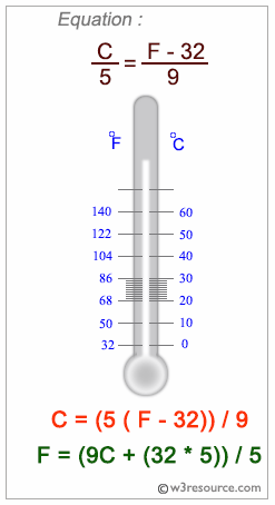 C exercises: Converts a temperature from Centigrade to Fahrenheit - w3resource