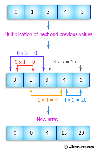 C++ Exercises: Update every array element by multiplication of next and previous values of a given array of integers - w3resource