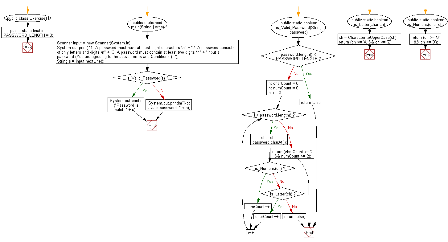 hight resolution of flowchart check whether a string is a valid password