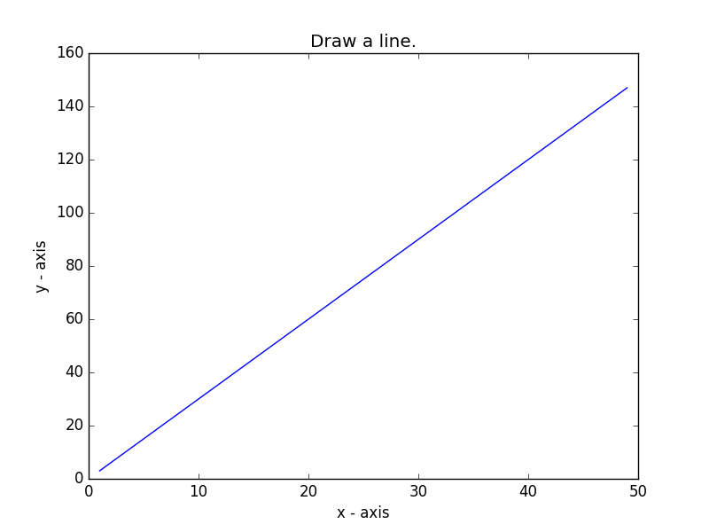 Matplotlib Basic: Draw a line with suitable label in the x