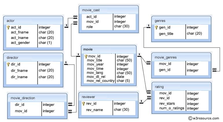 er diagram movie list speakon cable wiring sql exercises on database practice solution model