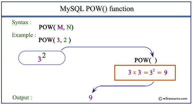 MySQL POW function  w3resource