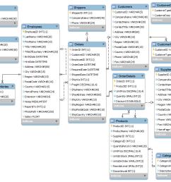 mysql northwind database [ 987 x 802 Pixel ]