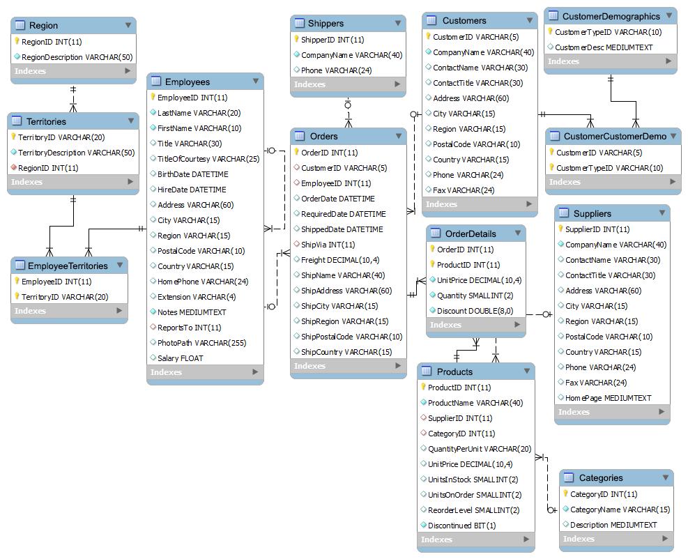 hight resolution of mysql northwind database