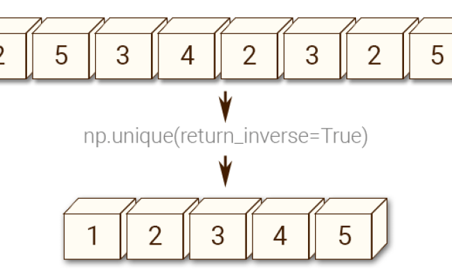 Numpy Array Manipulation Unique Function W3resource