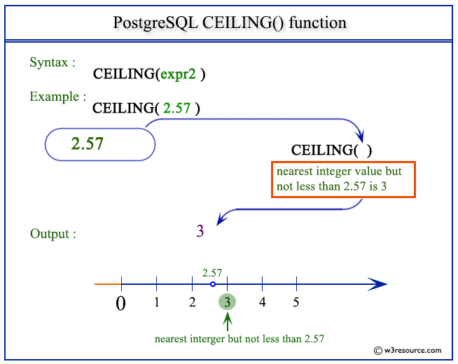 Oracle Sql Ceiling Function Theteenline Org
