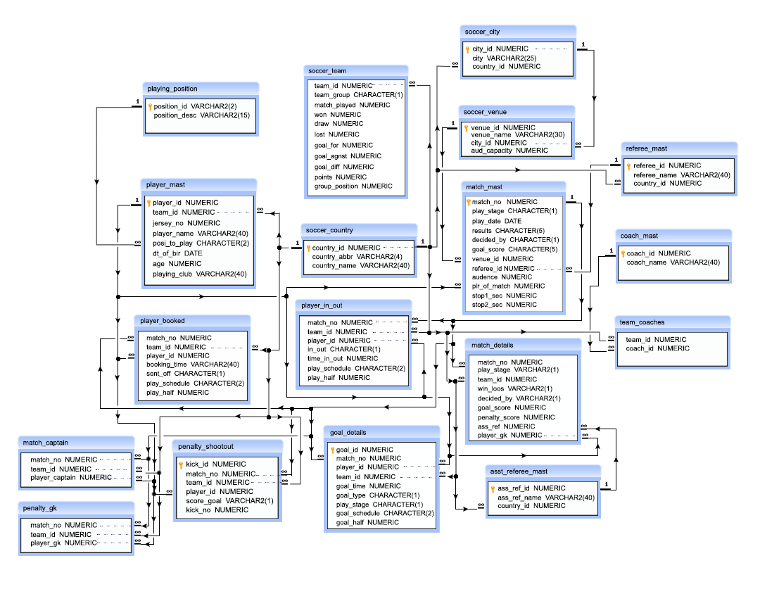 hight resolution of soccer database relationship structure