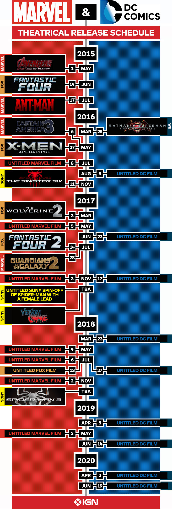 MOVIES: Marvel and DC movie release dates chart   W3RKSHOP