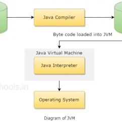 Jvm Architecture In Java With Diagram 2003 Bmw 325i Engine Virtual Machine Platform Independent