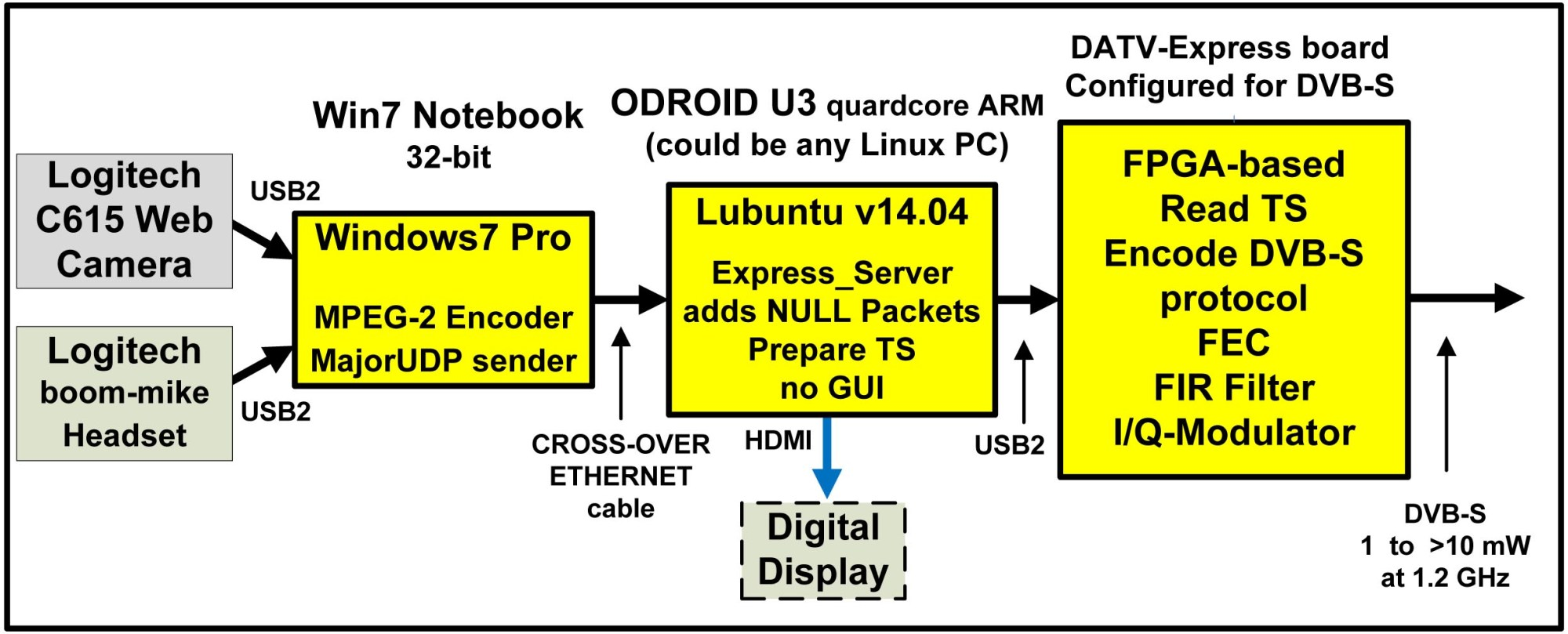 hight resolution of figure 1 shows a block diagram for testing the express server software the logitech web camera is connected to a windows pc that at first was running vmix