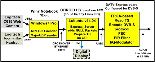 small resolution of figure 1 shows a block diagram for testing the express server software the logitech web camera is connected to a windows pc that at first was running vmix