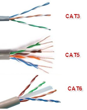 Ether cable types |Networking Cable Types | Categories