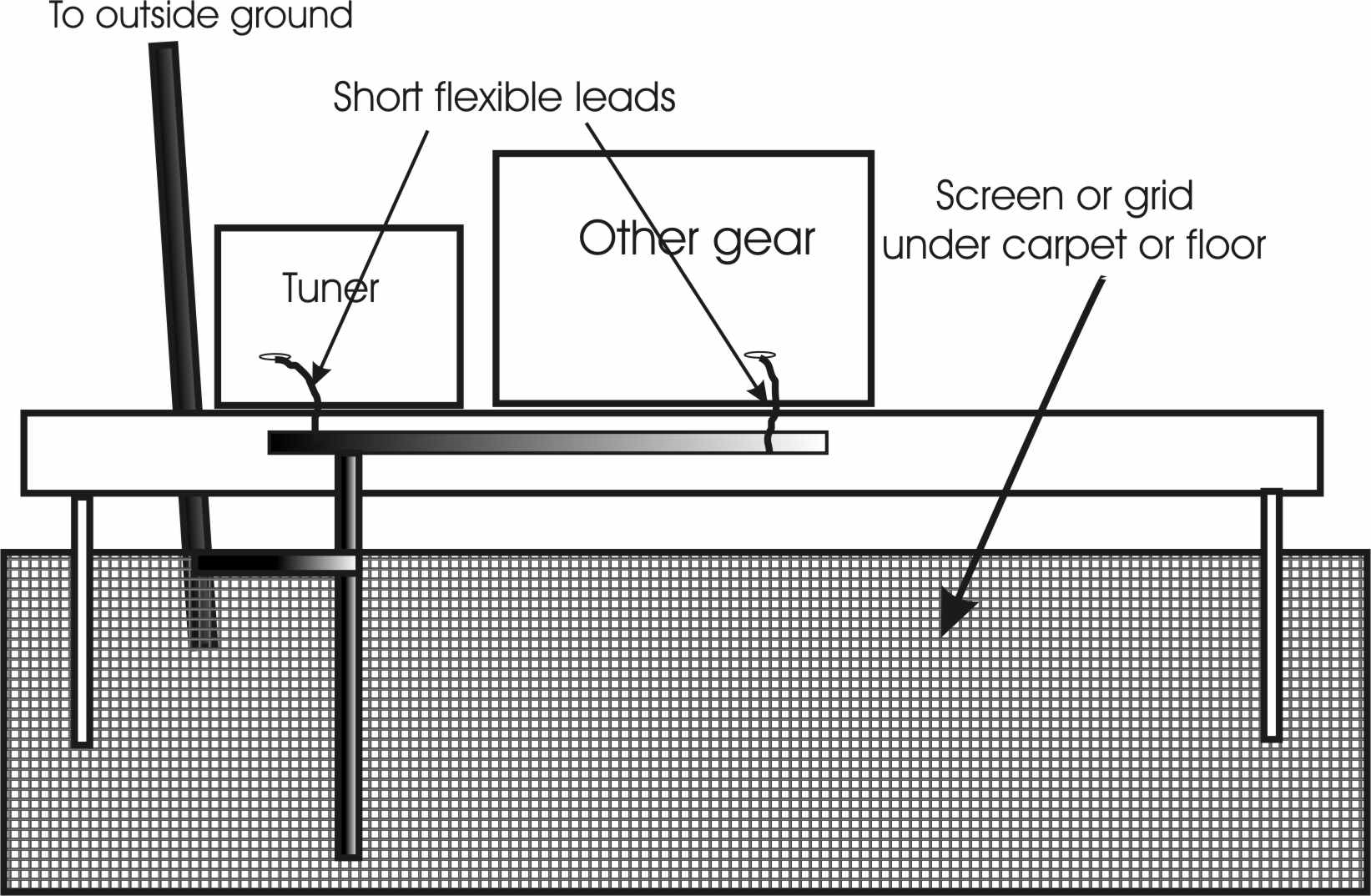 hight resolution of long wire antenna shack ground