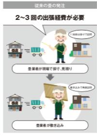 畳の注文方法