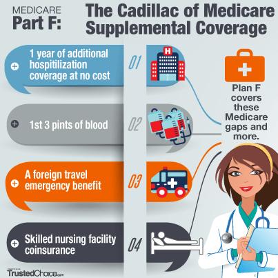 Medicare Part F