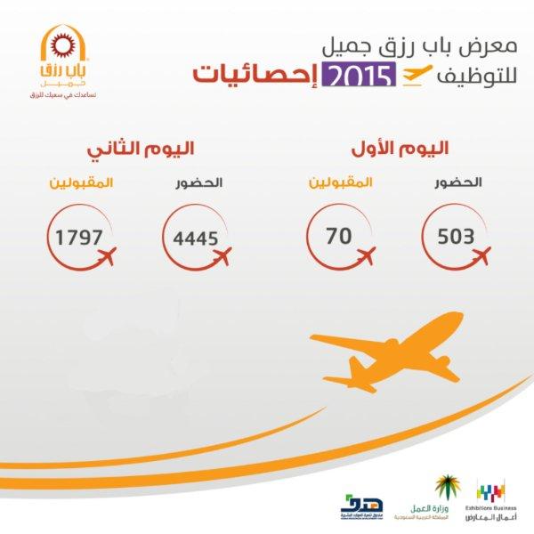 احصائيات معرض باب رزق جميل للتوظيف 2015 لليوم الأول والثاني للشباب