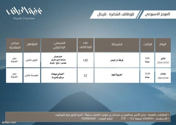 غرفة الرياض تعلن عن 197 وظيفة للشباب بالقطاع الخاص