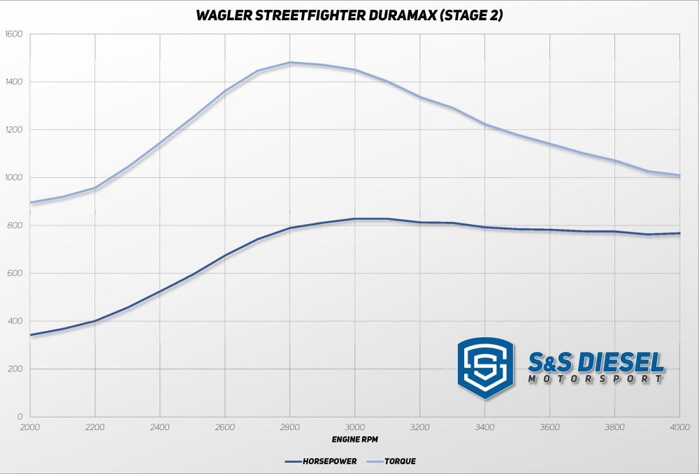 medium resolution of wagler streetfighter duramax