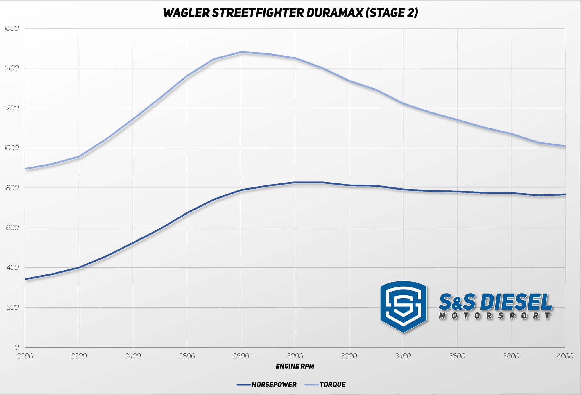 hight resolution of wagler streetfighter duramax