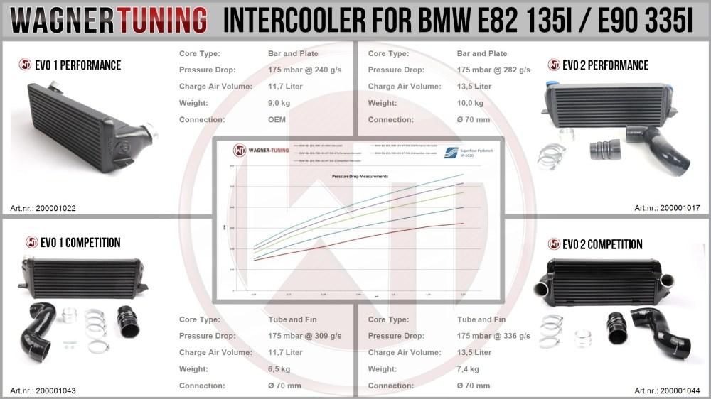 medium resolution of bmw 335i intercooler engine diagram wiring diagram centre bmw 335i intercooler engine diagram