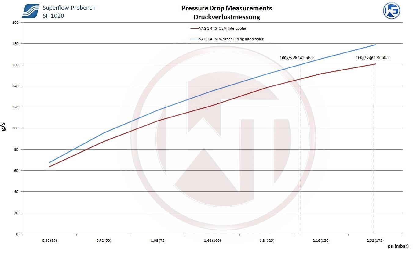 WAGNER Performance Ladeluftkühler Kit VAG 1,4/1,8/2,0TSI