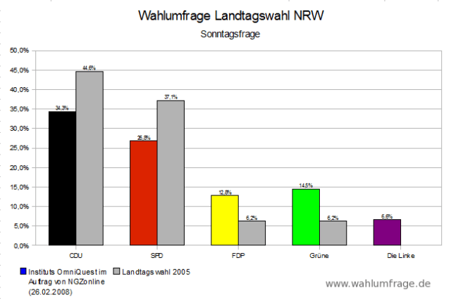 Landtagswahl NRW 26022009