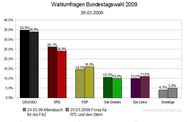 Wahlumfragen Bundestagswahl 2009