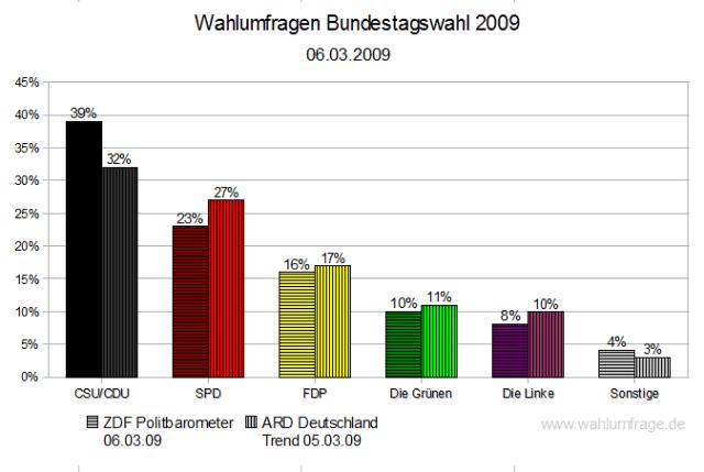 Wahlumfragen Vergleich März 2009 - Bundestagswahl