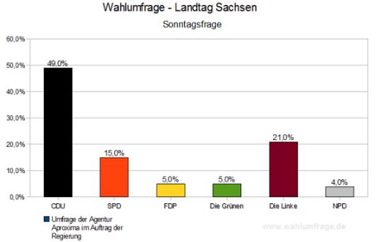 Wahlumfrage für den Landtag von Sachsen