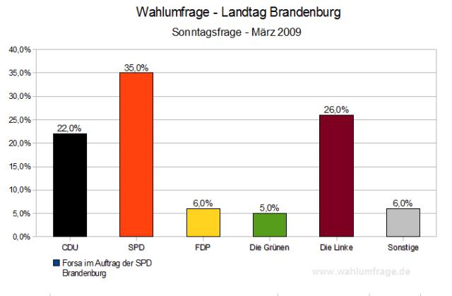 Sonntagsfrage Landtagswahl Brandenburg 2009