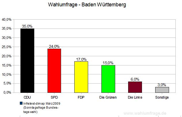 Sonntagsfrage für Bundestagswahl in Baden-Württemberg März 2009