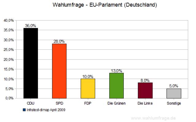 Wahlumfrage Europawahl 2009
