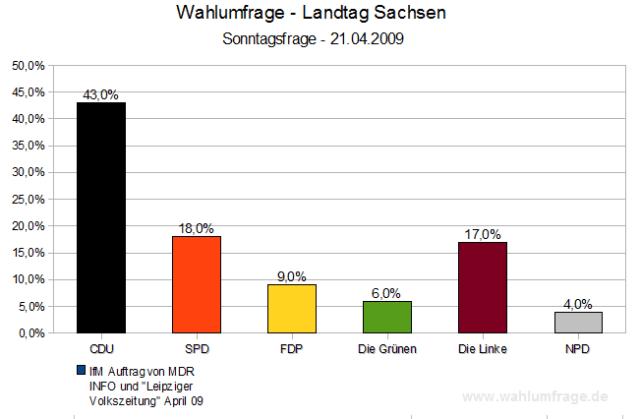 Wahlumfrage Landtagswahlen Sachsen April 2009