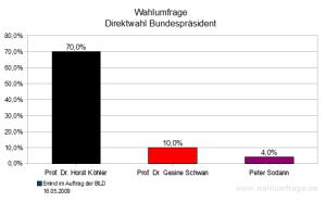 Wahlumfrage für einer Direktwahl des Bundespräsidenten (Mai 2009)