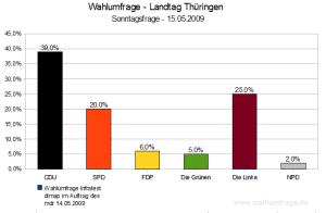 Wahlumfrage Landtagswahl 2009 in Thüringen (15.05.2009)