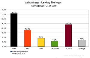 Wahlumfrage Landtagswahl Thüringen 2009 (Juni 2009)