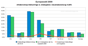 Europawahl 2009: Wahlumfrage infratest dimap vs. vorl. Endergebnis