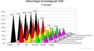 5 Wahlumfragen zur Bundestagswahl 2009 im Vergleich