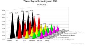 Wahlumfragen zur Bundestagswahl im Vergleich (01. Juni 2009)