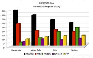 Europawahl 2009 - Wahlentscheidung nach Bildung