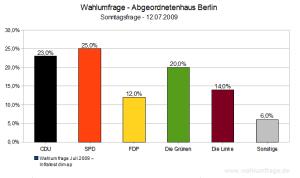Wahlumfrage / Sonntagsfrage Abgeordnetenhaus Berlin (Juli 2009)