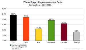 Wahlumfrage Abgeordnetenhaus Berlin (Juli 2009)