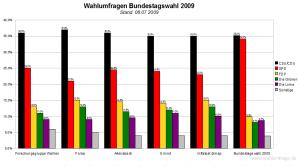Wahlumfragen zu Bundestagswahl 2009 im Vergleich (08. Juli 2009)