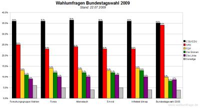 Vergleich der Wahlumfragen zur Bundestagswahl 2009 (Stand:22.Juli 2009)