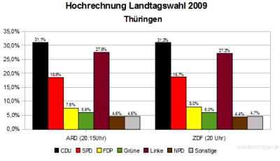 Hochrechnungen Thüringer Landtagswahl 2009 (21 Uhr)