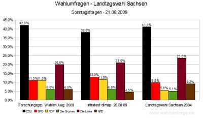 Übersicht der Wahlumfragen zur Landtagswahl in Sachsen (Aug. 2009)