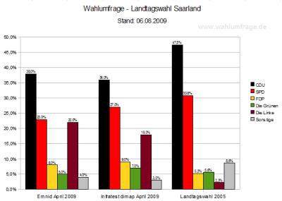 Vergleich der Wahlumfragen zur Landtagswahl Saarland (Stand: 06.08.2009)