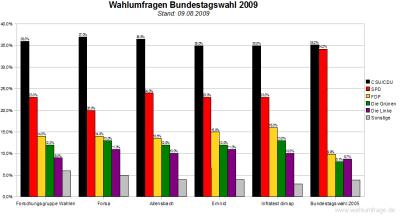 Vergleich der aktuellen Wahlumfragen zur Bundestagswahl 2009 - Stand:09. August 2009