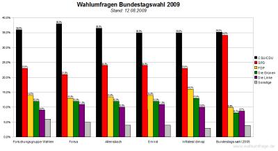 Wahlumfragen zur Bundestagswahl im Vergleich (12.08.09)