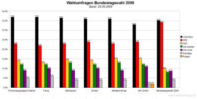 6 aktuelle Umfragen zur Bundestagswahl 2009 im Vergleich (Stand: 26.08.09)